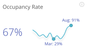 taux de remplissage location airbnb annecy
